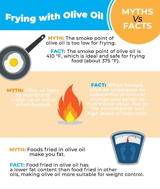 Is it safe to fry with olive oil?