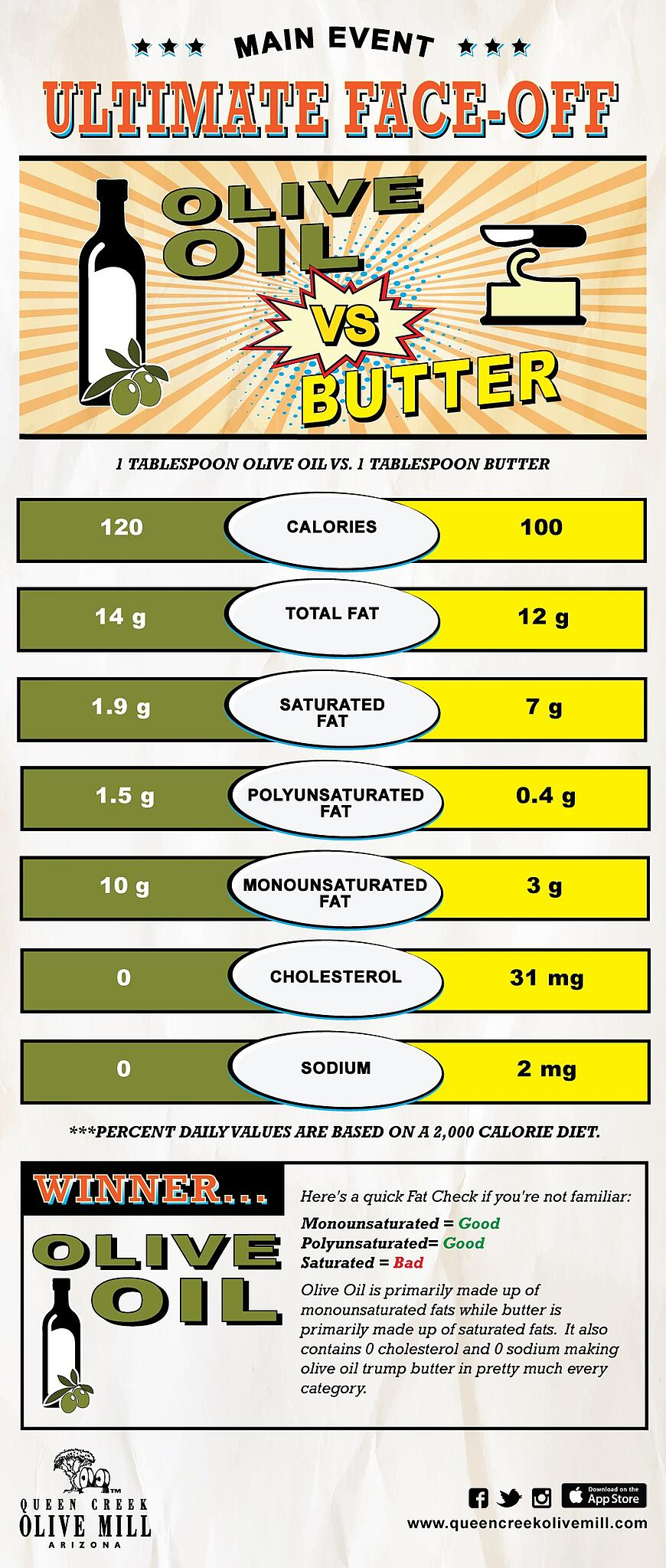 Olive Oil Vs. Butter