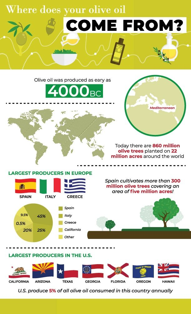 Where does your olive oil come from?